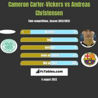 Cameron Carter-Vickers vs Andreas Christensen h2h player stats