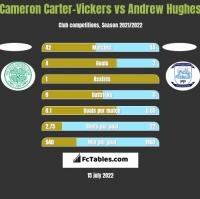 Cameron Carter-Vickers vs Andrew Hughes h2h player stats
