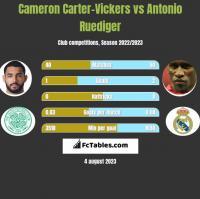 Cameron Carter-Vickers vs Antonio Ruediger h2h player stats