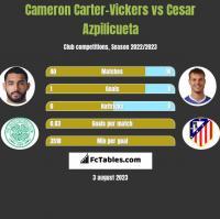 Cameron Carter-Vickers vs Cesar Azpilicueta h2h player stats