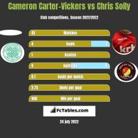 Cameron Carter-Vickers vs Chris Solly h2h player stats