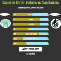 Cameron Carter-Vickers vs Cian Harries h2h player stats