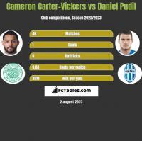 Cameron Carter-Vickers vs Daniel Pudil h2h player stats