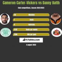Cameron Carter-Vickers vs Danny Batth h2h player stats