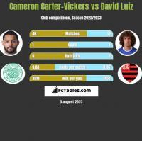 Cameron Carter-Vickers vs David Luiz h2h player stats