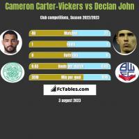 Cameron Carter-Vickers vs Declan John h2h player stats