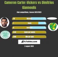 Cameron Carter-Vickers vs Dimitrios Giannoulis h2h player stats