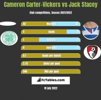 Cameron Carter-Vickers vs Jack Stacey h2h player stats