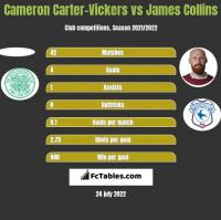 Cameron Carter-Vickers vs James Collins h2h player stats