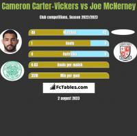 Cameron Carter-Vickers vs Joe McNerney h2h player stats