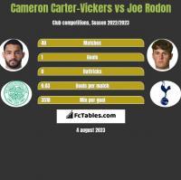 Cameron Carter-Vickers vs Joe Rodon h2h player stats