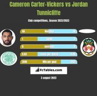 Cameron Carter-Vickers vs Jordan Tunnicliffe h2h player stats