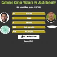 Cameron Carter-Vickers vs Josh Doherty h2h player stats