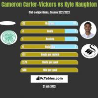 Cameron Carter-Vickers vs Kyle Naughton h2h player stats