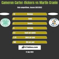 Cameron Carter-Vickers vs Martin Cranie h2h player stats