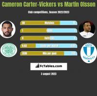 Cameron Carter-Vickers vs Martin Olsson h2h player stats