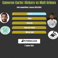 Cameron Carter-Vickers vs Matt Grimes h2h player stats