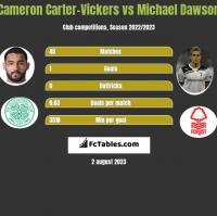 Cameron Carter-Vickers vs Michael Dawson h2h player stats