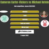 Cameron Carter-Vickers vs Michael Hefele h2h player stats
