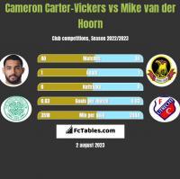Cameron Carter-Vickers vs Mike van der Hoorn h2h player stats