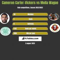 Cameron Carter-Vickers vs Molla Wague h2h player stats