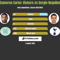 Cameron Carter-Vickers vs Sergio Reguilon h2h player stats