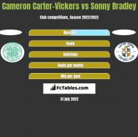 Cameron Carter-Vickers vs Sonny Bradley h2h player stats
