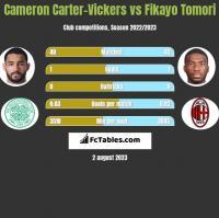 Cameron Carter-Vickers vs Fikayo Tomori h2h player stats