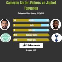 Cameron Carter-Vickers vs Japhet Tanganga h2h player stats