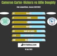 Cameron Carter-Vickers vs Alfie Doughty h2h player stats