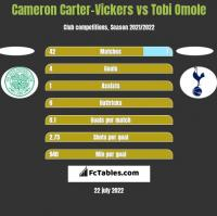 Cameron Carter-Vickers vs Tobi Omole h2h player stats