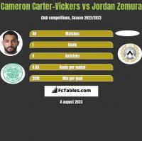 Cameron Carter-Vickers vs Jordan Zemura h2h player stats