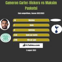 Cameron Carter-Vickers vs Maksim Paskotsi h2h player stats