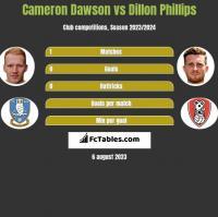 Cameron Dawson vs Dillon Phillips h2h player stats