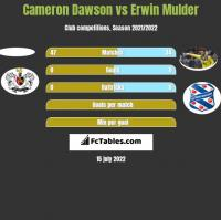 Cameron Dawson vs Erwin Mulder h2h player stats