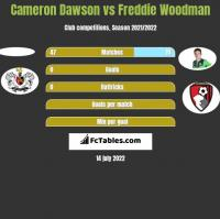 Cameron Dawson vs Freddie Woodman h2h player stats