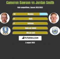 Cameron Dawson vs Jordan Smith h2h player stats