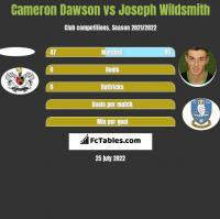 Cameron Dawson vs Joseph Wildsmith h2h player stats