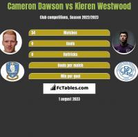 Cameron Dawson vs Kieren Westwood h2h player stats