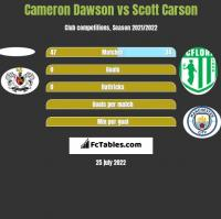 Cameron Dawson vs Scott Carson h2h player stats