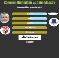 Cameron Dummigan vs Dane Massey h2h player stats