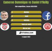 Cameron Dummigan vs Daniel O'Reilly h2h player stats