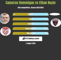 Cameron Dummigan vs Ethan Boyle h2h player stats