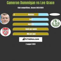 Cameron Dummigan vs Lee Grace h2h player stats