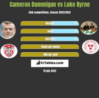 Cameron Dummigan vs Luke Byrne h2h player stats