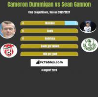 Cameron Dummigan vs Sean Gannon h2h player stats