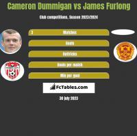 Cameron Dummigan vs James Furlong h2h player stats