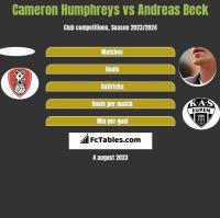 Cameron Humphreys vs Andreas Beck h2h player stats
