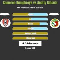 Cameron Humphreys vs Andriy Batsula h2h player stats