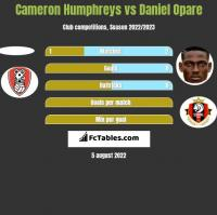 Cameron Humphreys vs Daniel Opare h2h player stats